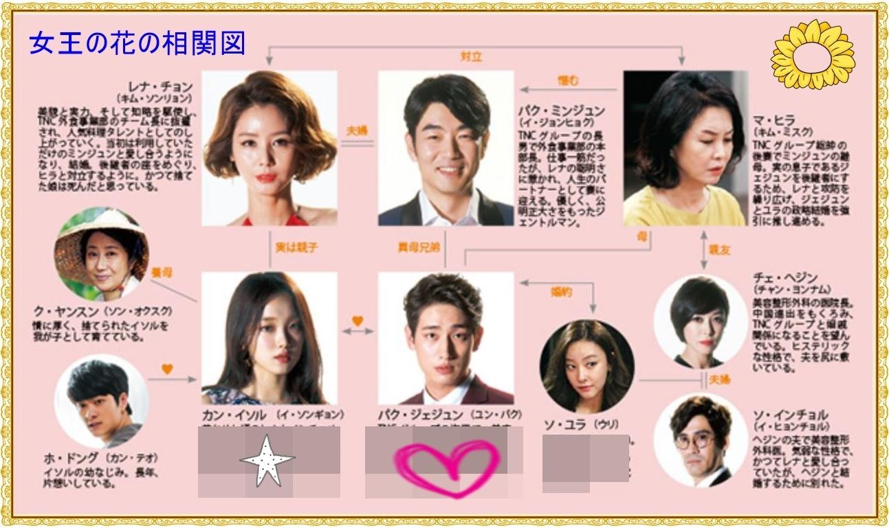 韓国ドラマ キャスト